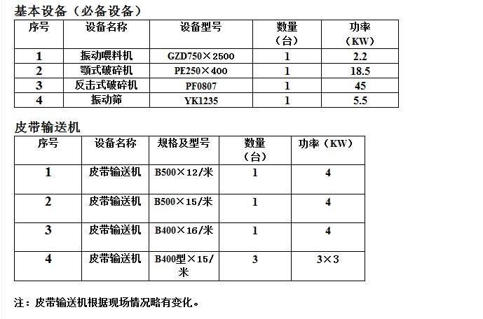 20-30t/h砂石生产线配置
